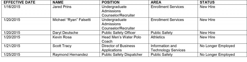 HR chart