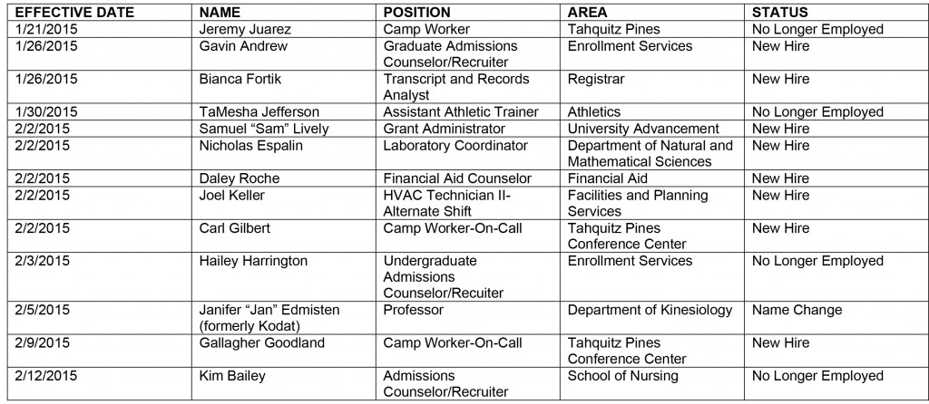 Microsoft Word - HR chart