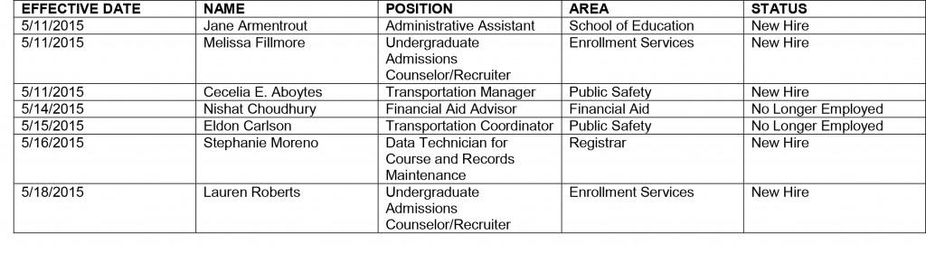HR chart 5-22