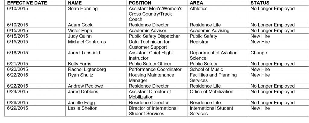 HR chart_6-29