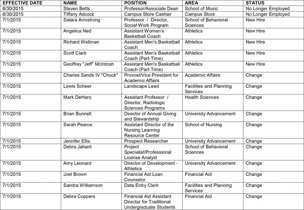 HR chart 7-15-1