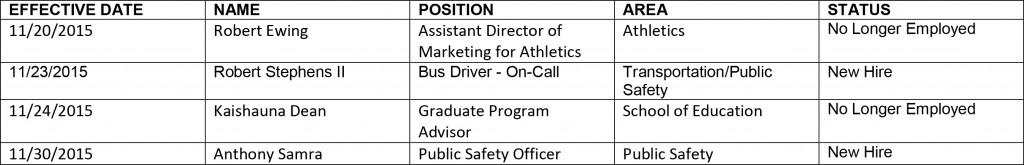 HR chart 12-11