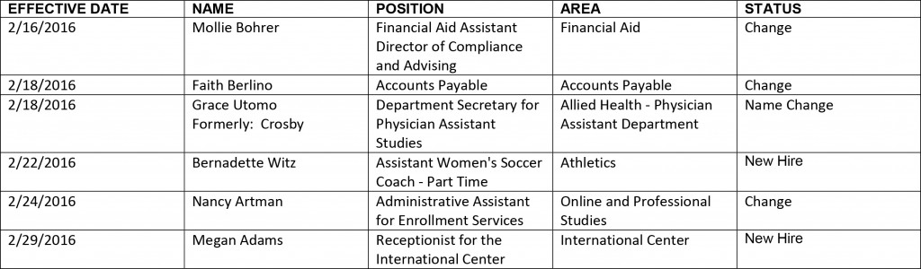 HR chart 3-4