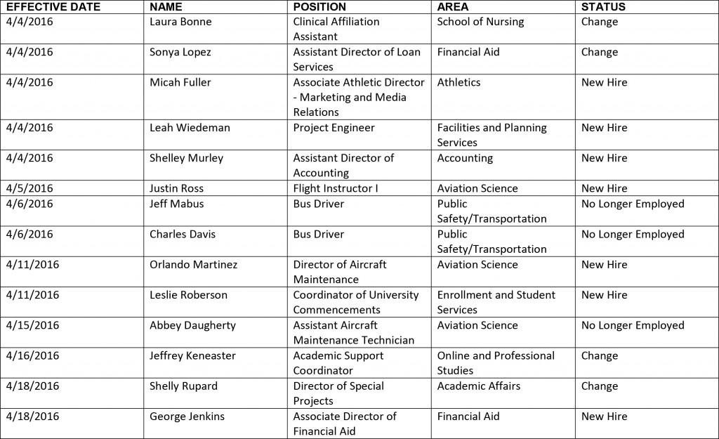 HR chart-4-22