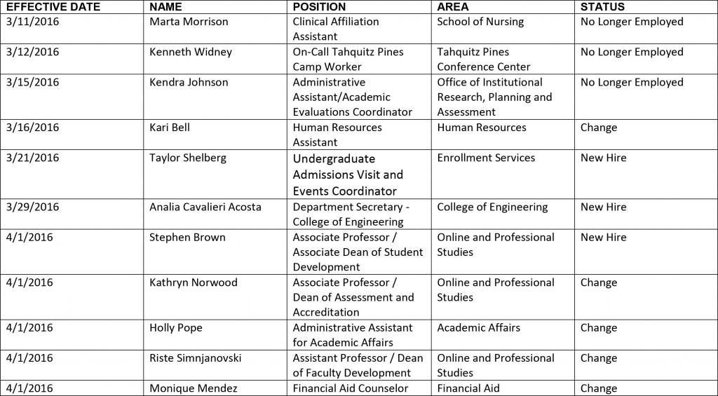 HR chart 4-7