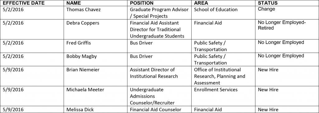 HR chart 5-20