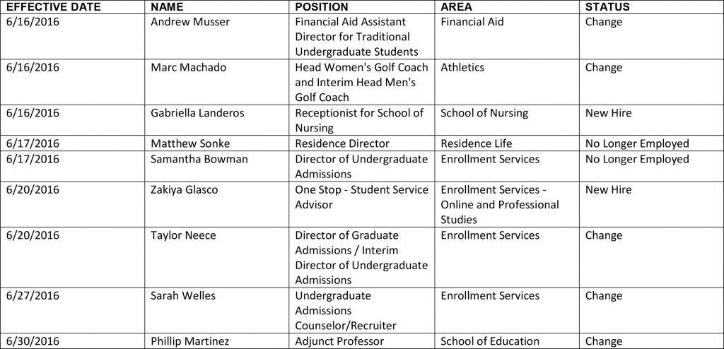 HR chart 6-29