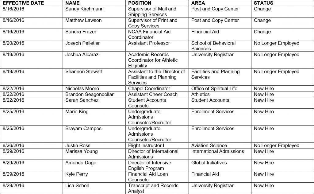 HR chart 9-1