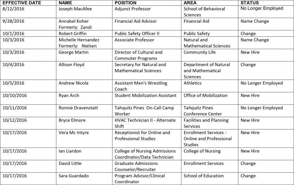 HR chart-10-21