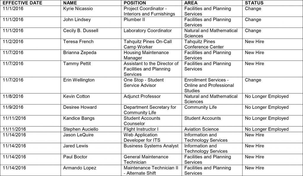 HR chart 11-18