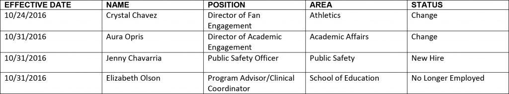 HR chart 11-3