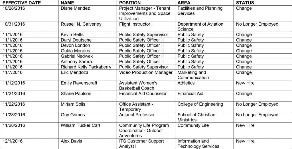 HR chart-12-9