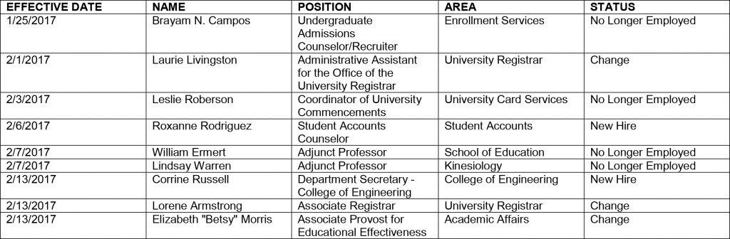 HR chart 2-17