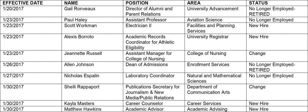 HR chart 2-3